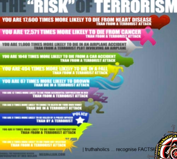 risk terrorA