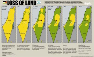 Loss of Palestinian land up until 2012