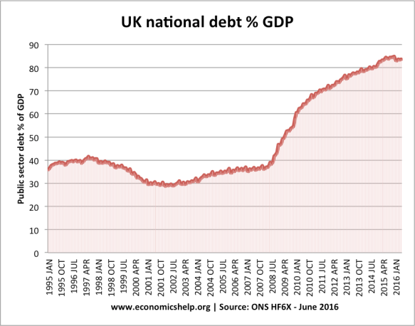 uk-debt-since-95